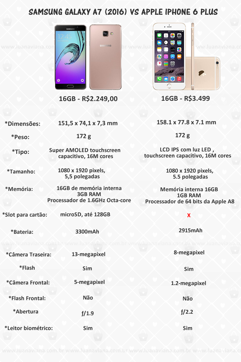 caracteristicas iphone 6 plus e galaxy a7 ( 2016 )
